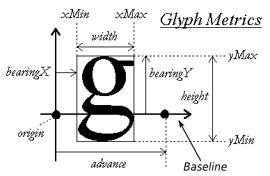 Glyph metric convention